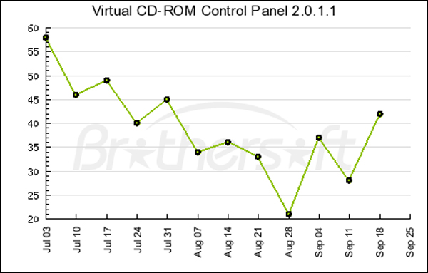 images virtual cd